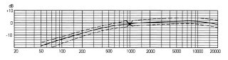 On-axis Frequency Response